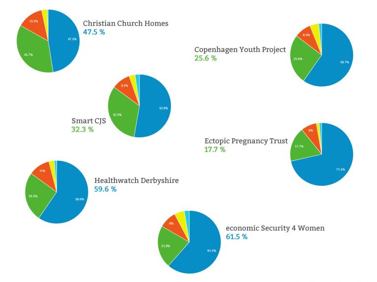 Google Grant Adwords percentages